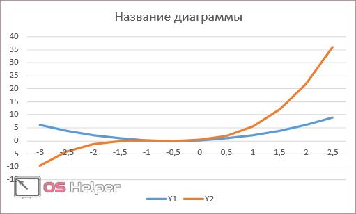 Как сделать график по данным таблицы в Excel