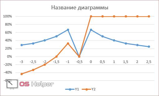 Нормированный график с маркерами и накоплением