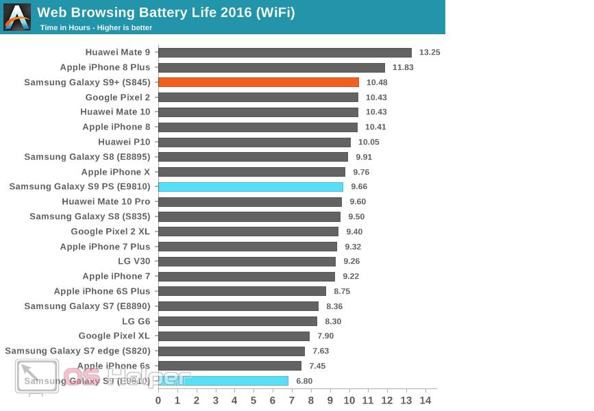 Таблица батарей