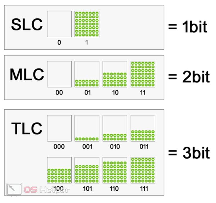 Схема SLC MLC