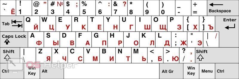 Русская раскладка