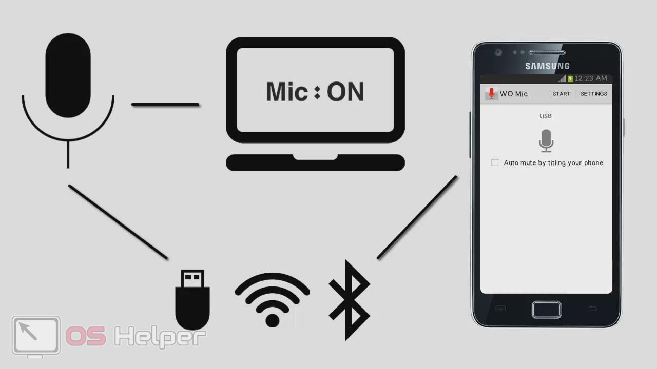 Bluetooth, Wi-Fi или USB